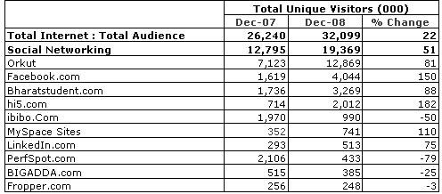 india-social-networks-stats1