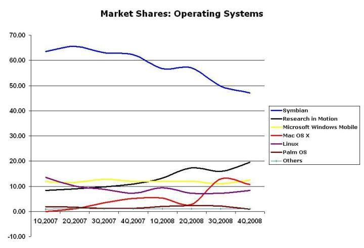 mobile-os-market-shares