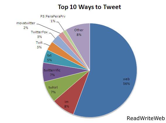 twitter-top10-chart