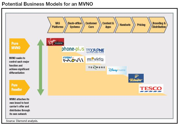mvno-business-models-0