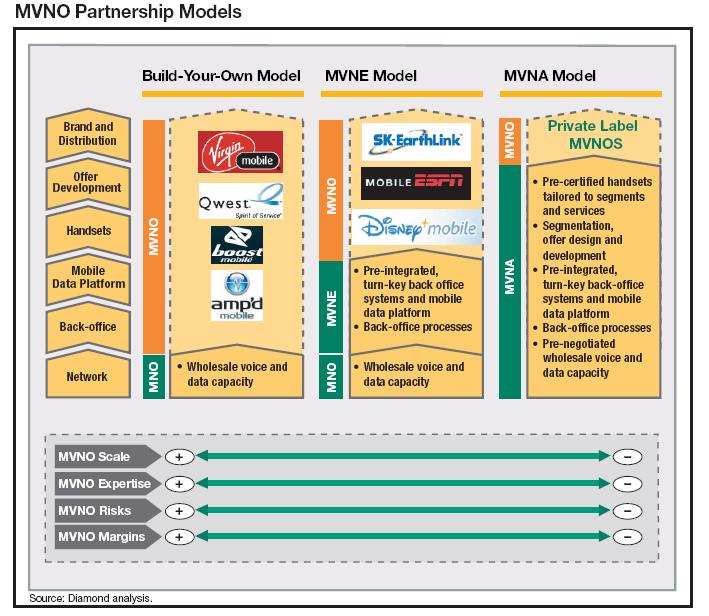 mvno-business-models1