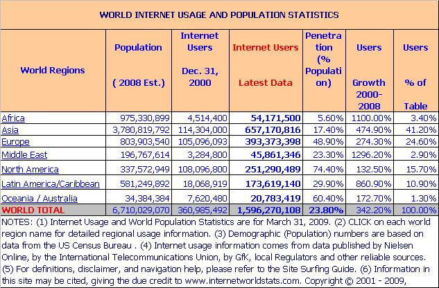 Internet Users Data