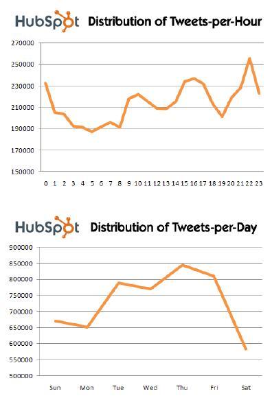 Twitter usage