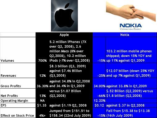 Apple versus Nokia
