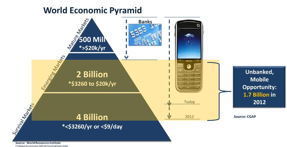 global mobility pyramid The mba specialization international business & sustainable development explores business issues bottom-of-the-pyramid of labor mobility in the global.