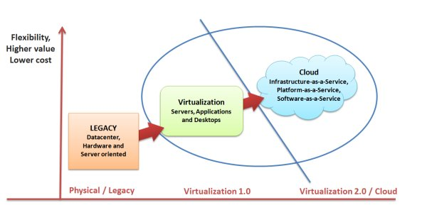 virtualization ronnie s blog many