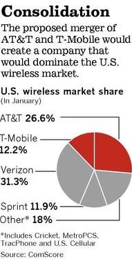 US wireless markets split by operators