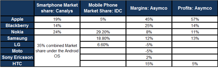 https://ronnie05.files.wordpress.com/2011/05/asymco-profits-margins-smartphones.png