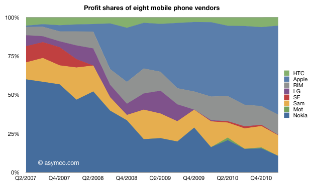 https://ronnie05.files.wordpress.com/2011/05/profit-shares-8-mobile-phone-vendors.png