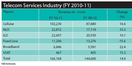 pakistan and india s telecommunication industry a Pakistan and india telecommunication industry: a critical analysis india side telecom statistics november'05 december' 05 january'06 total subscribers 1199mn 12385mn 12982mn.