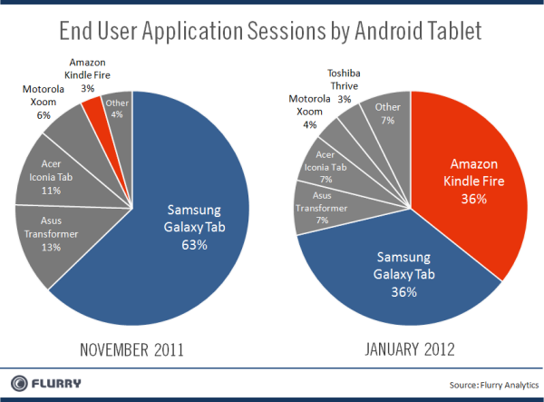The drivers of Amazon's Tablet success | Ronnie05's Blog