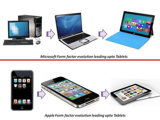 Microsoft, Apple and the Tablet form factor evolution ...