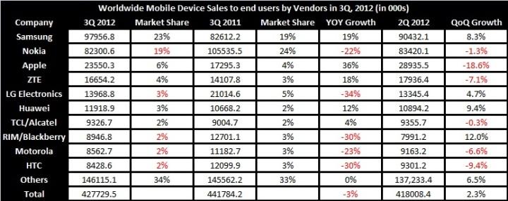 smartphone sales q4 2019 gartner