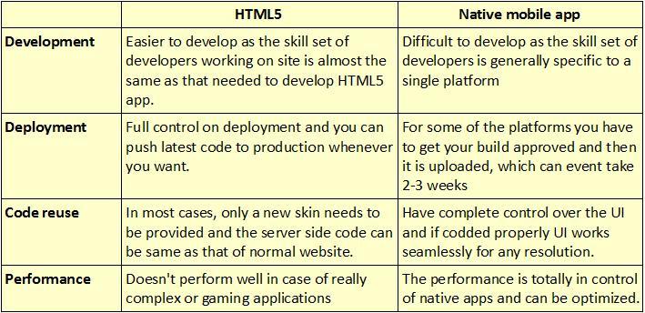 Apps vs HTML5