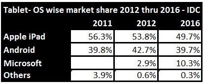 IDC Tablet Forecast - OS Market Share