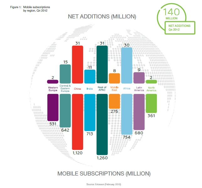 Ericsson- Mobile subs by region Q4, 2012