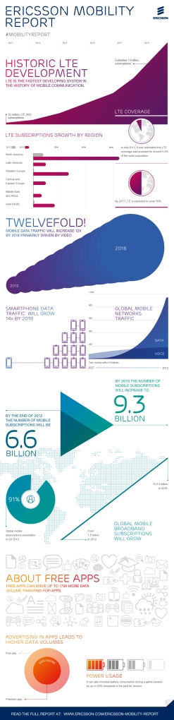 ericsson-mobility-report-infographic