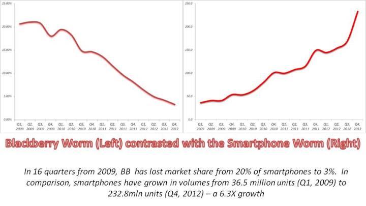 OS- Smartphones 2009-2013