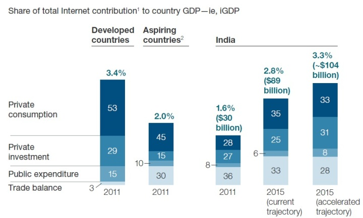 "Source: McKinsey's ""India Internet Opportunity"" March 2013"