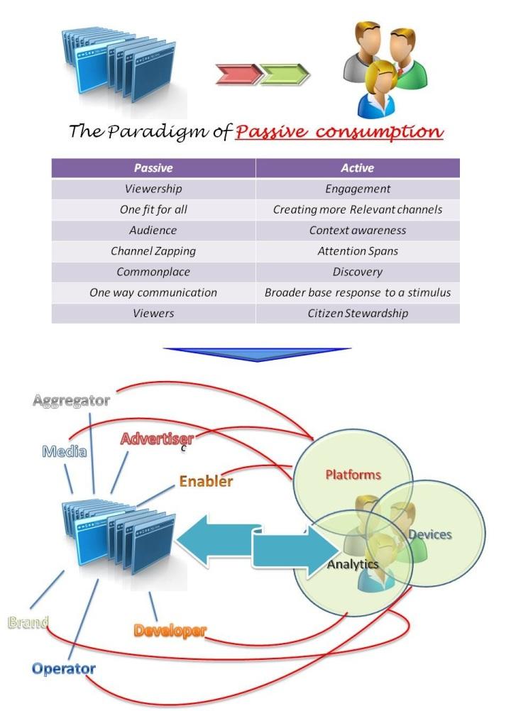 media - active & passive consumption
