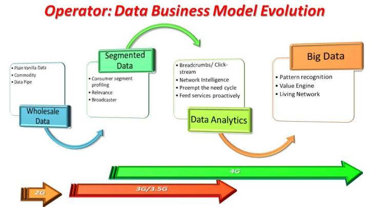 Operator Data Business Model Evolution