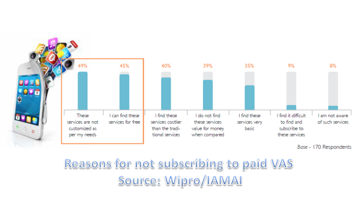 Reasons for not subscribing to Paid VAS