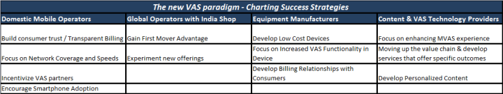 The new VAS paradigm - Charting Success Strategies
