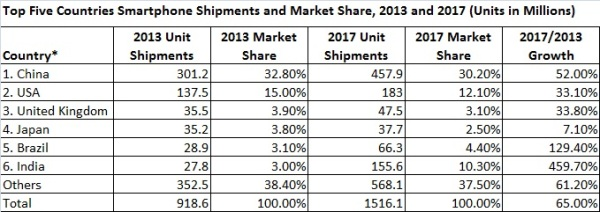 Top 5 Countries Smartphone Shipments