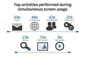 Top Activties across multi screens