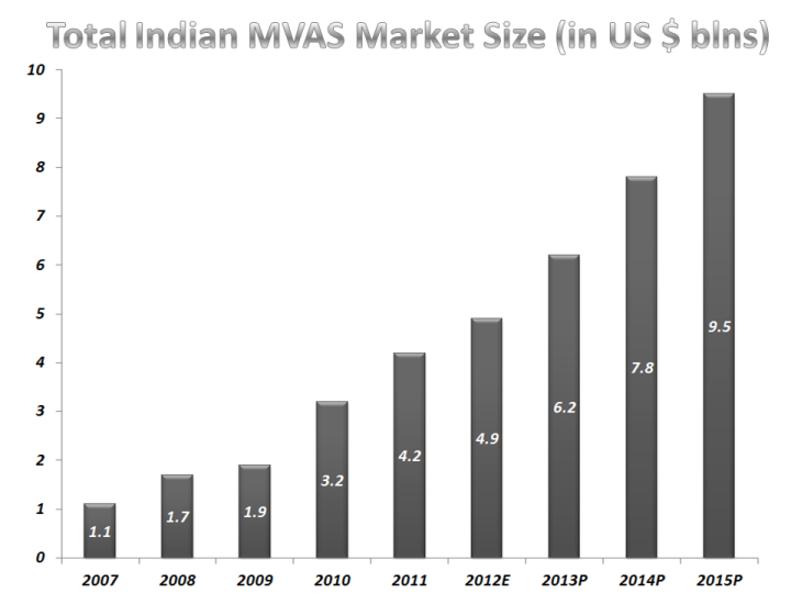 Total Indian MVAS Market Size (in US $ blns)
