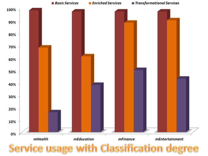 VA Service Usage by Classification