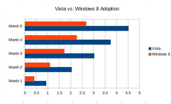 Vista versus Windows8
