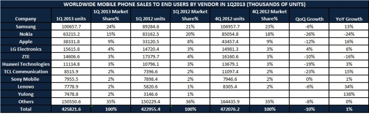 World Wide Mobile Phone Sales