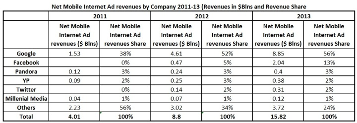 Google Mobile Internet Ad Revenues