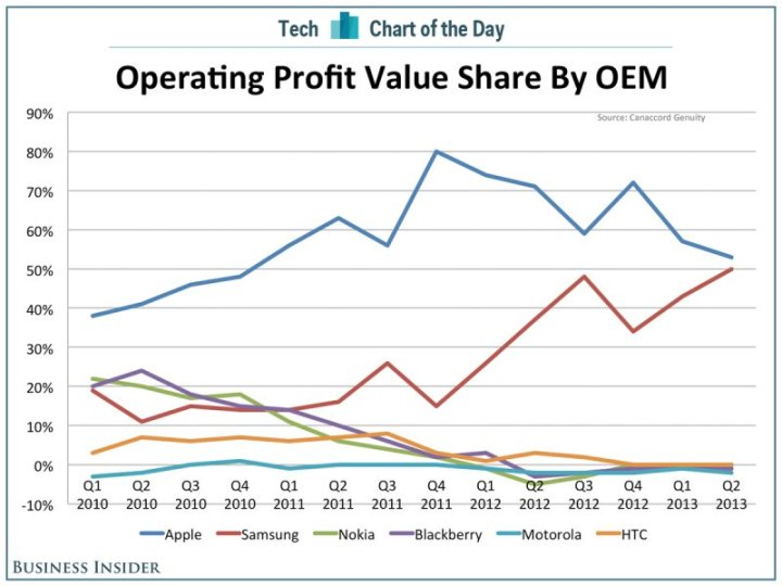 chart-of-the-day-oem-profits