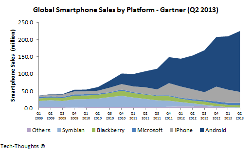 Gartner - Global Smartphone Sales