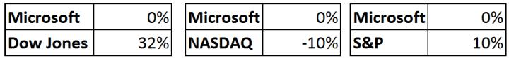 Microsoft S&P NASDAQ DJ