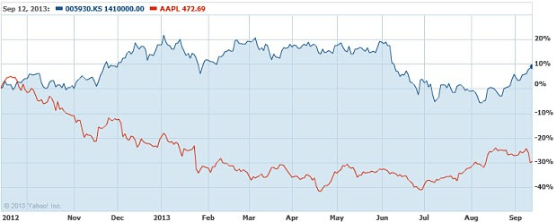 apple-samsung-stock-performance
