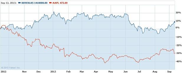 apple-samsung-stock-performance