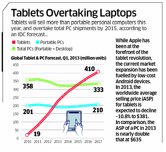 Tablet vs Laptops