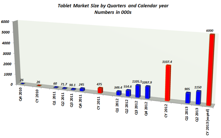 Tablets Q2, 2013