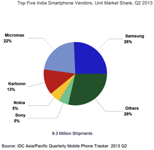 Smartphones Market Share Q2, 2013