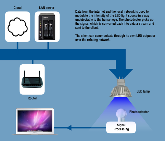 LiFi- How it works