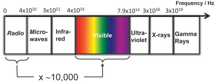Spectrum Radio Versus Light