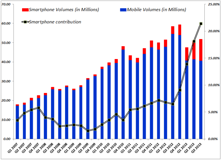 India: Smartphone contribution to Mobile phones sales and %age