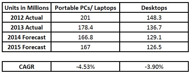 PC Shipments 1
