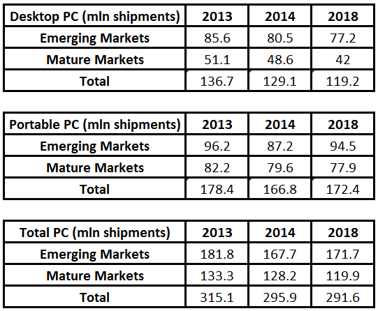 PC Shipments 2