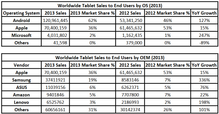 Tablets 2013